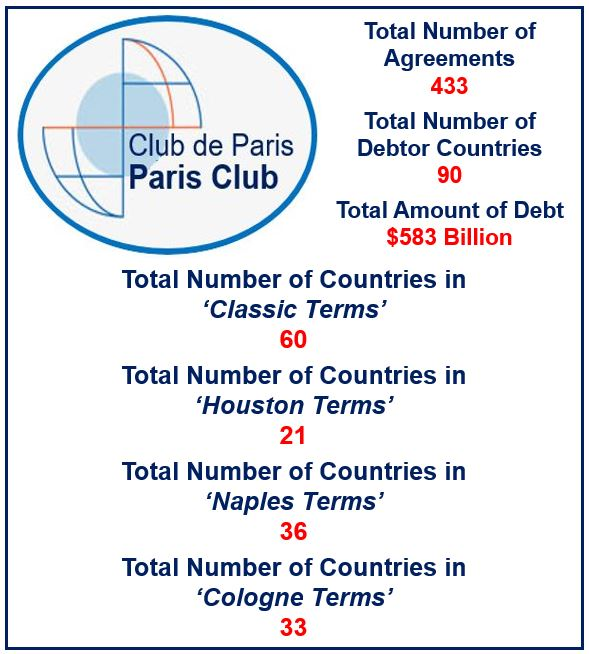 Paris Club - Types of terms