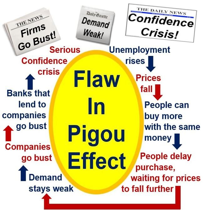 Pigou Effect has flaws