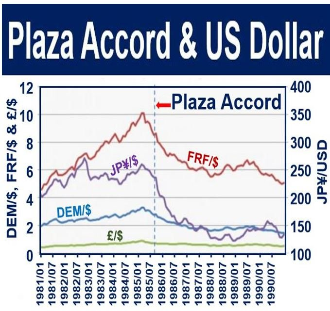 Plaza Accord and US dollar value