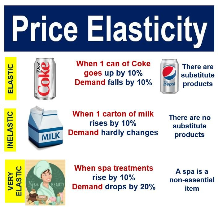 Price elasticity - three products