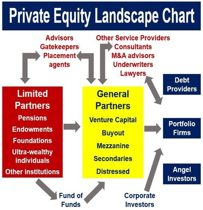 Private equity landscape chart