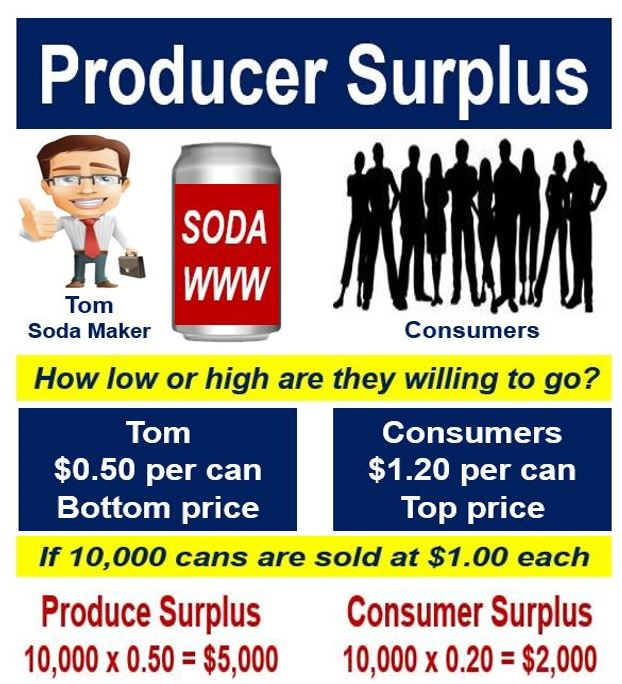 Producer Surplus image