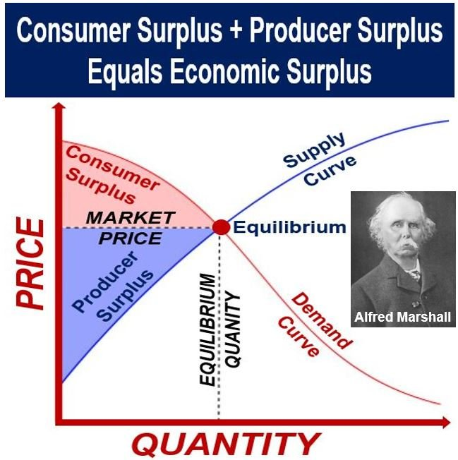 Producer and Consumer Surplus equals Economic Surplus