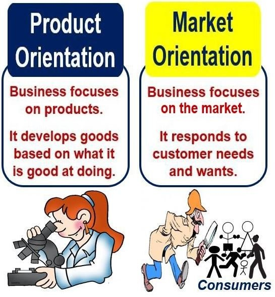 Product Orientation versus Market Orientation