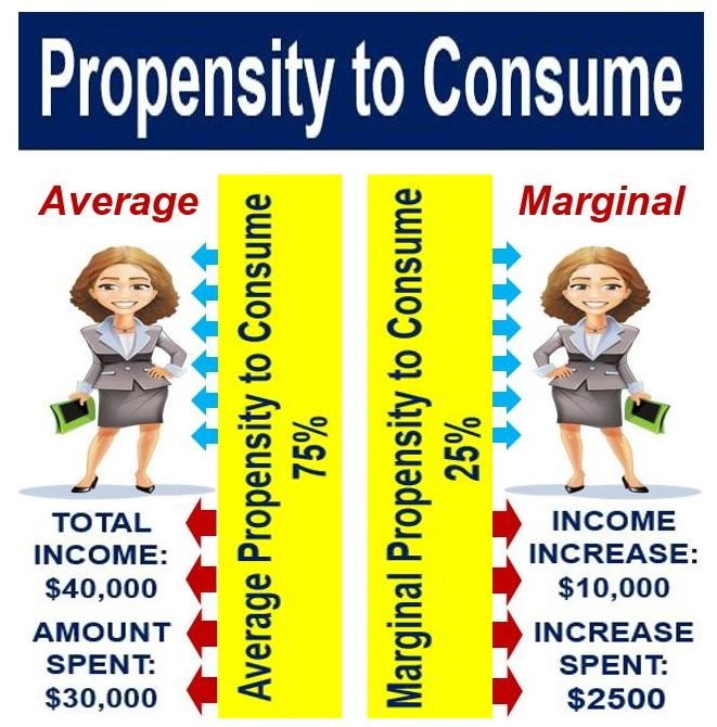 Propensity to consume - both marginal and average