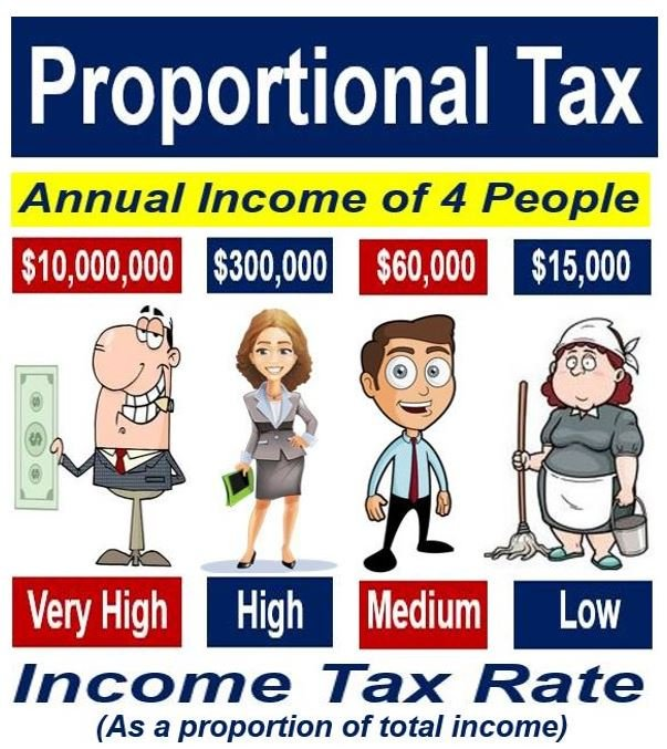 military technology progressive or regressive Learn the three basic types of tax systems--regressive, proportional, and progressive--used in the us, and how they affect different income groups.