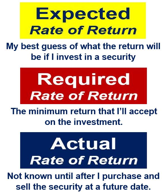 Rate of return - different types