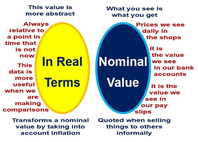 Real_Terms_Nominal