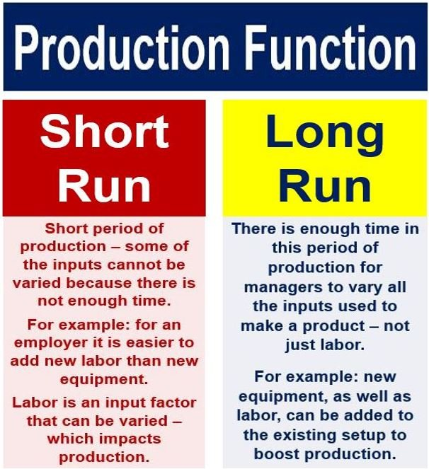 Short run and long run production function