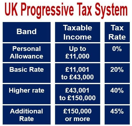 UK Progressive Tax System