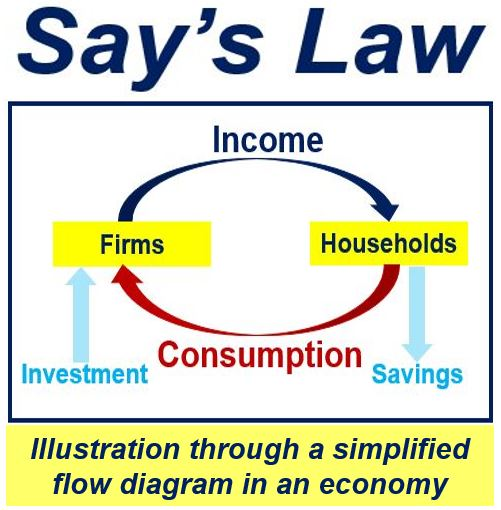 Chart showing Says Law