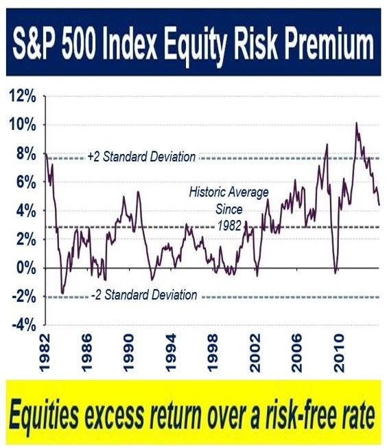 equity risk premium The equity risk premium in 2018 john graham and cambell harvey a version of the paper can be found here want a summary of academic papers with alpha.