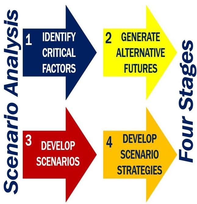 Four stages of scenario analysis