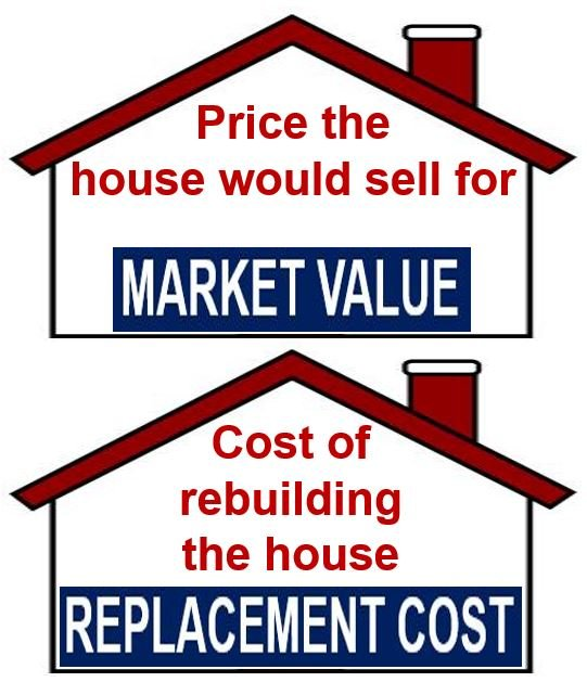Market value versus replacement cost