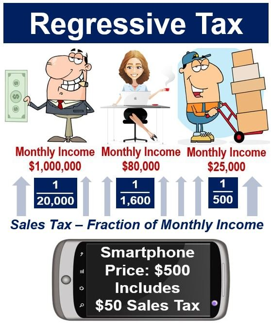 Regressive tax - sales tax on smartphone