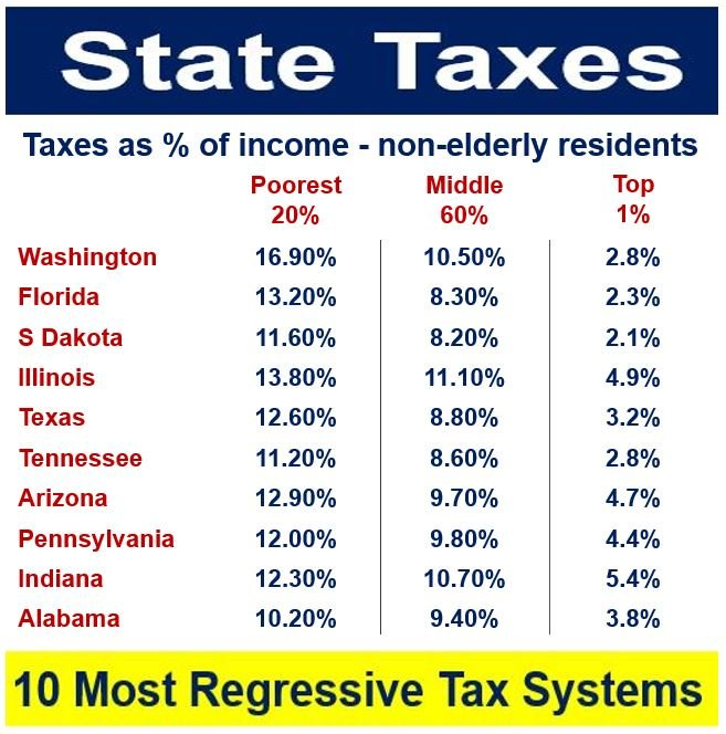 Regressive tax system in US states