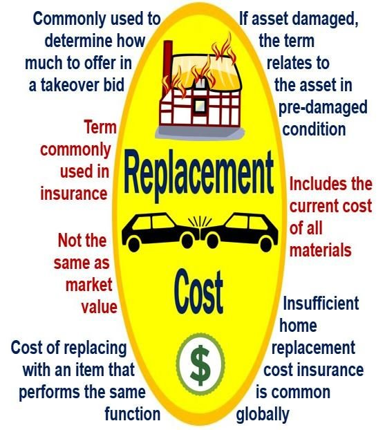 Replacement cost