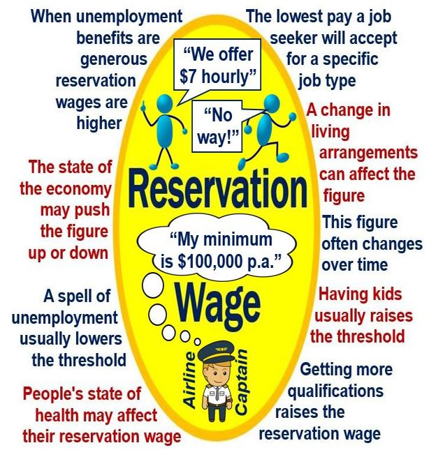 Reservation wage features