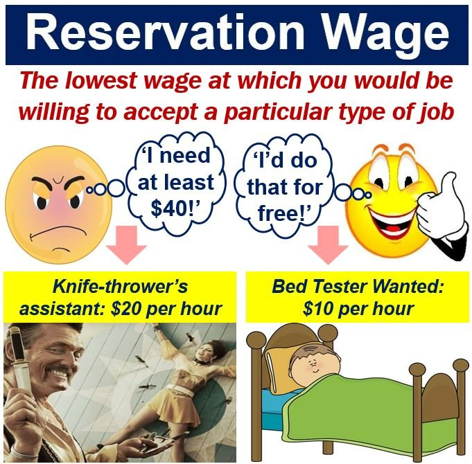Reservation wage