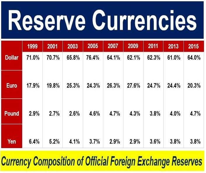 Reserve Currency - distribution of the four main ones