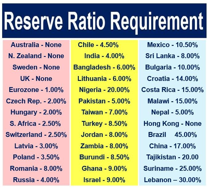Reserve Ratio Requirement