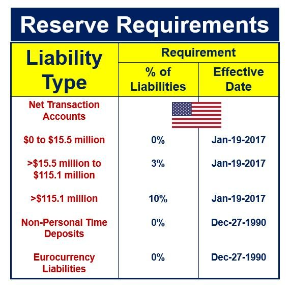 Reserve Requirements United States
