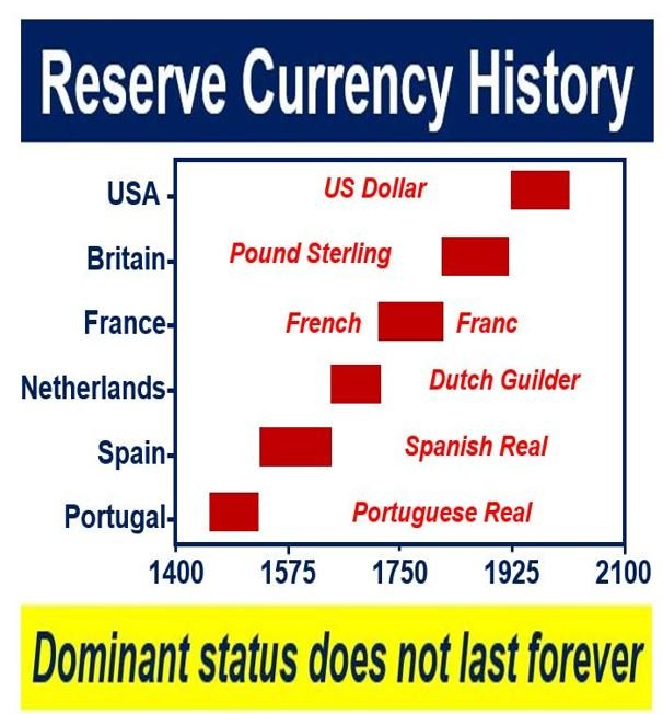 Reserve currency history