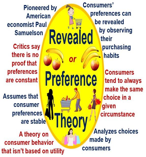 Revealed Preference Theory Features