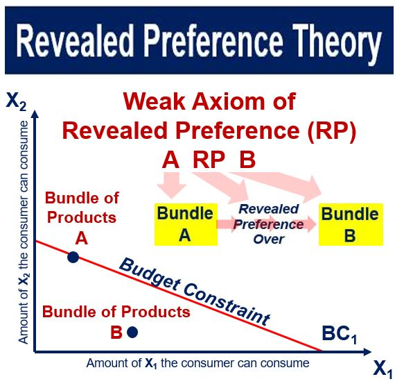 an analysis of samuelsons many economic theories I came to the position that mathematical analysis is not one of many ways of doing economic theory: it is the only way economic theory is mathematical analysis everything else is just pictures .