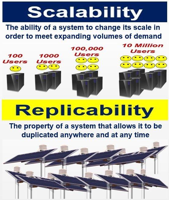 Scalability vs Replicability