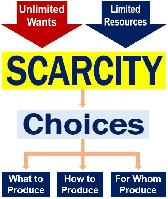 Scarcity choices and production decisions