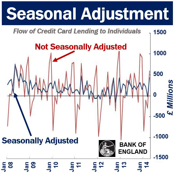 Seasonal adjusted and not seasonal adjusted figures