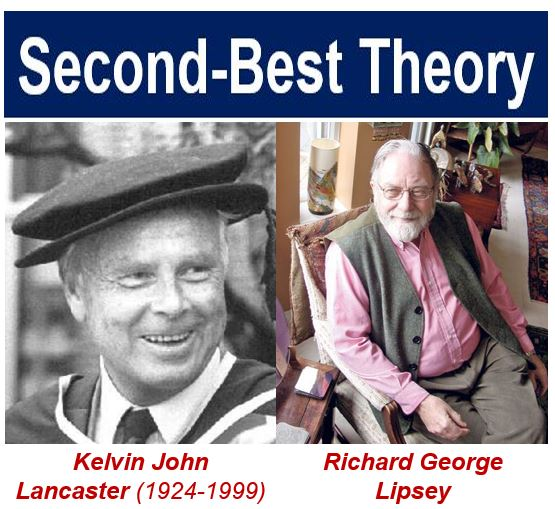 Second-best theory - Richard Lipsey and Kelvin Lancaster