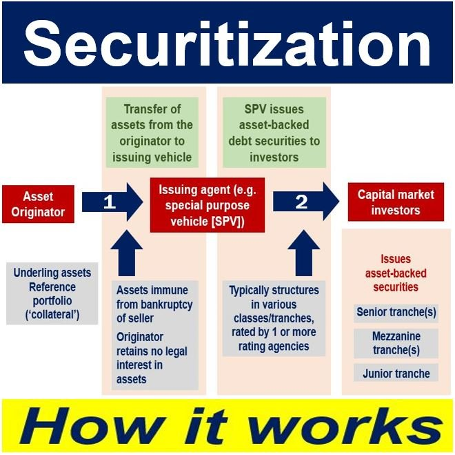 Securitization - how it works