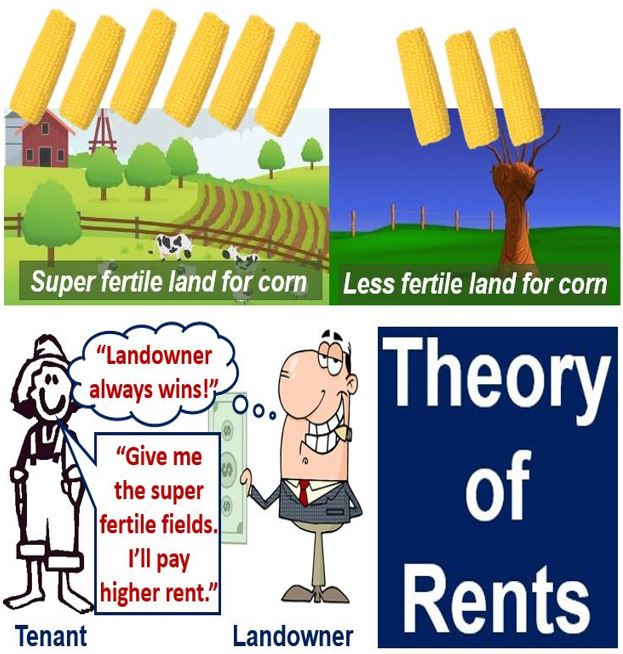 Theory of Rents - David Ricardo
