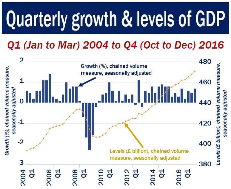UK GDP growth Q4 2016