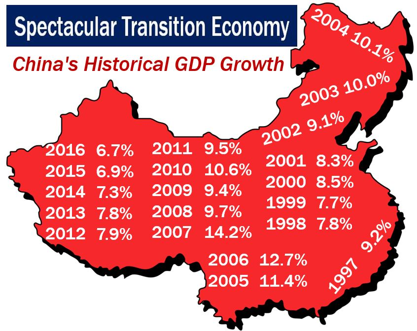 China - Transition Economy GDP growth