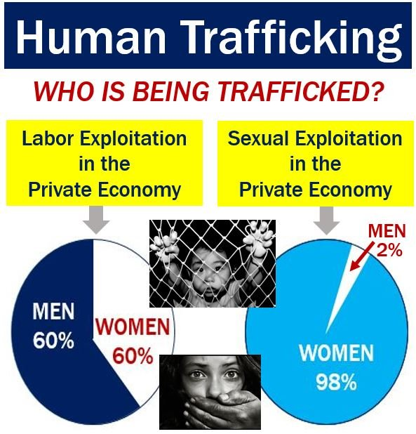 economic and human trafficking