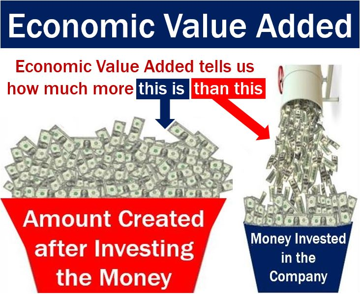 Meaning of economic value added