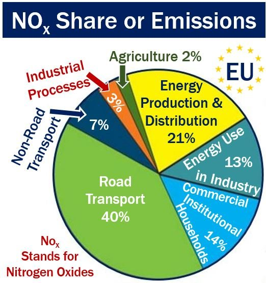 Nitrogen Oxides - share of emissions EU
