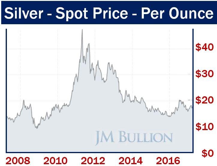 Spot Price Silver