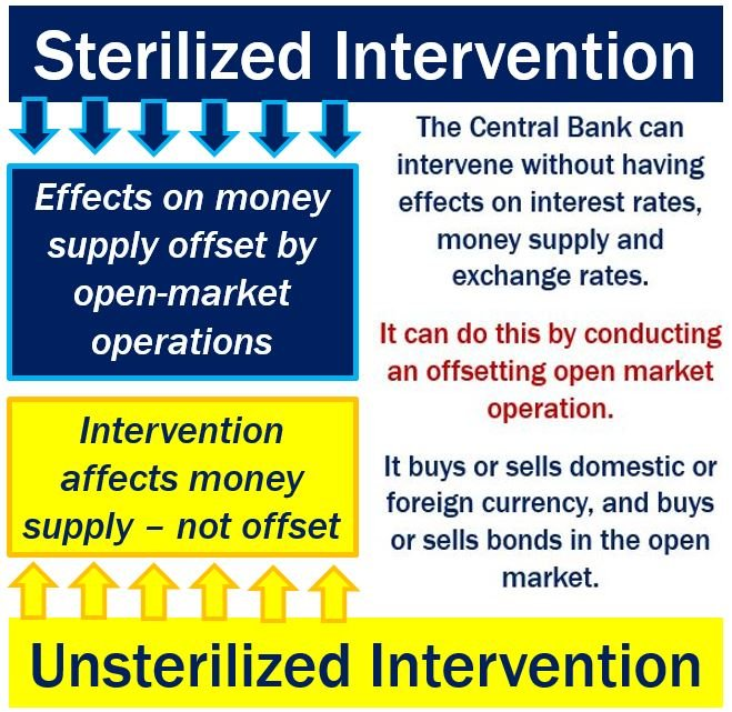 Sterilized intervention and unsterilized intervention