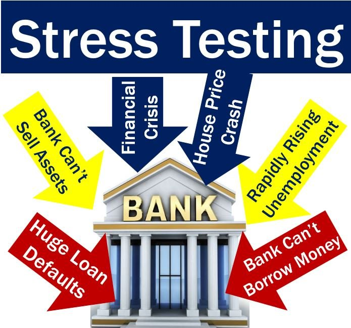 Stress Test Liquidity: What Is Stress Testing? Definition And Meaning