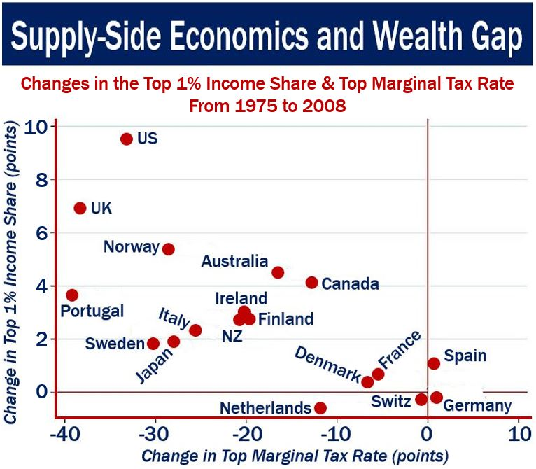 Supply-side policies and wealth gap