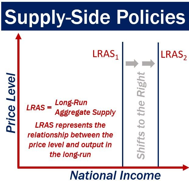 supply side policies Supply-side policies theoretically lead to an increase in the aggregate supply  curve as incentives for suppliers are increased supply-siders believe that the.