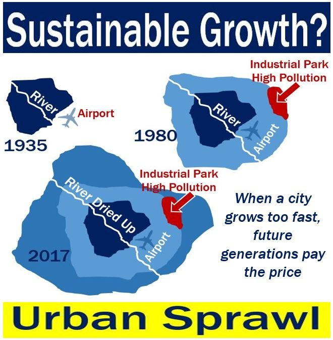 Sustainable growth vs Urban Sprawl