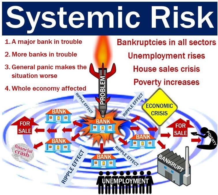 What Is Systemic Risk Definition And Meaning Market