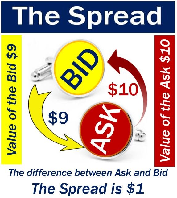 Bid ask difference forex