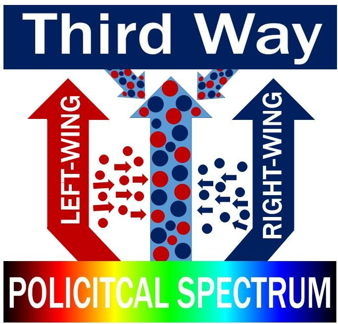The Third Way in the politial spectrum