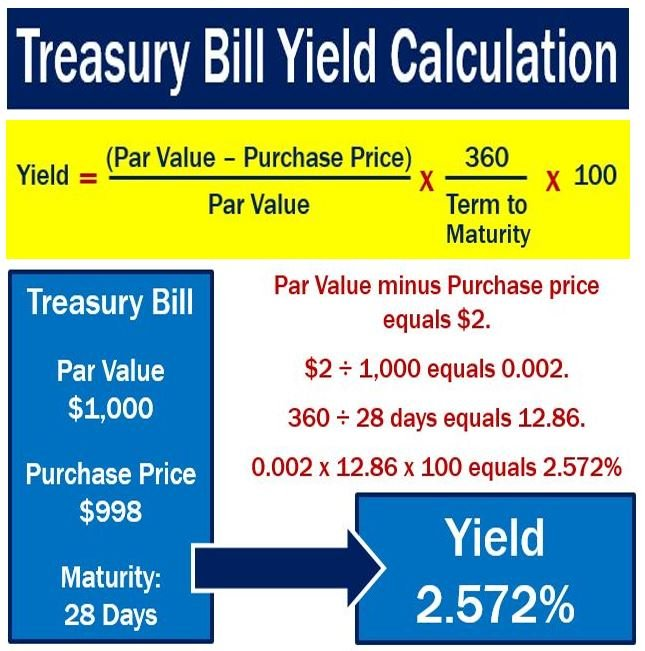 Treasury bills - calculating yield